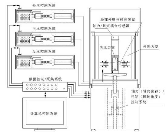 空心圆柱系统构成示意图